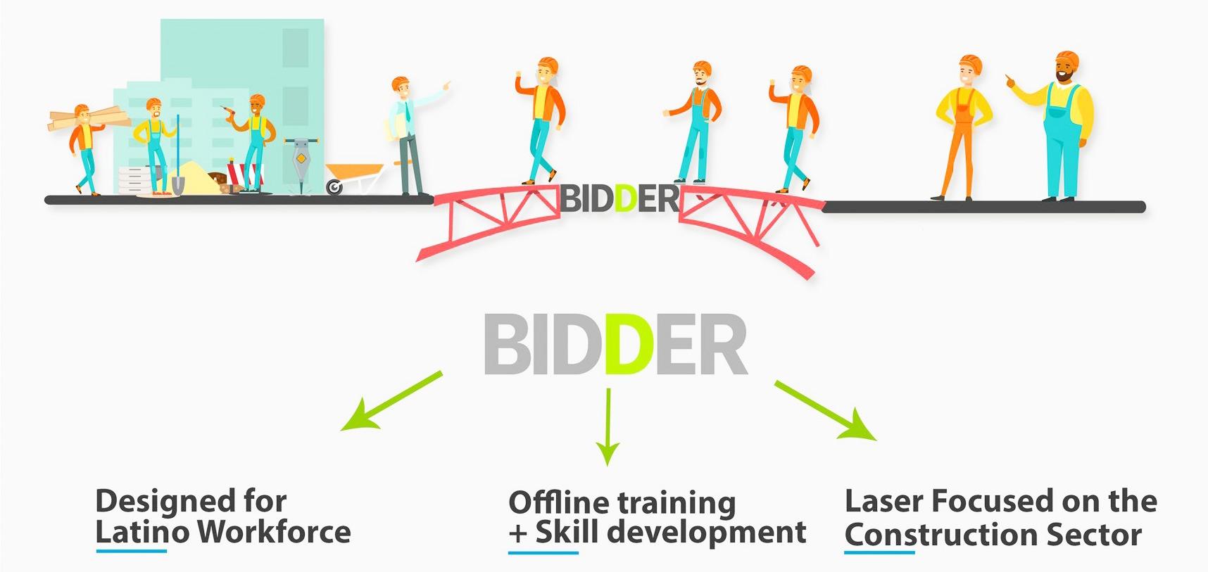 bridge-bidder